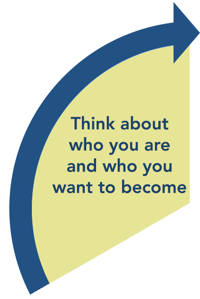 Think about who you are and who you want to become.