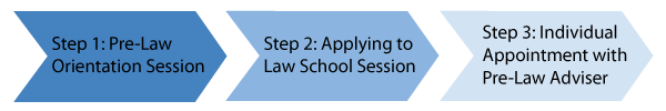 Arrow graphic showing the three steps of the Pre-Law advising process.