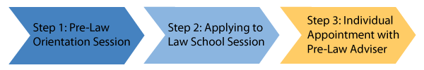 Arrow graphic showing the three steps of the Pre-Law advising process. Step 3 is highlighed.