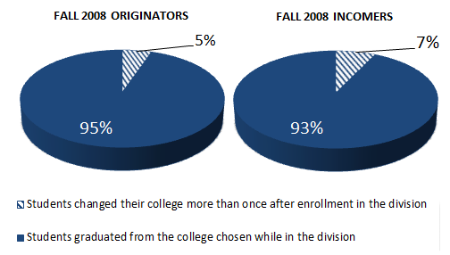 Over ninety percent of D U S students graduated from the college chosen while in the division.