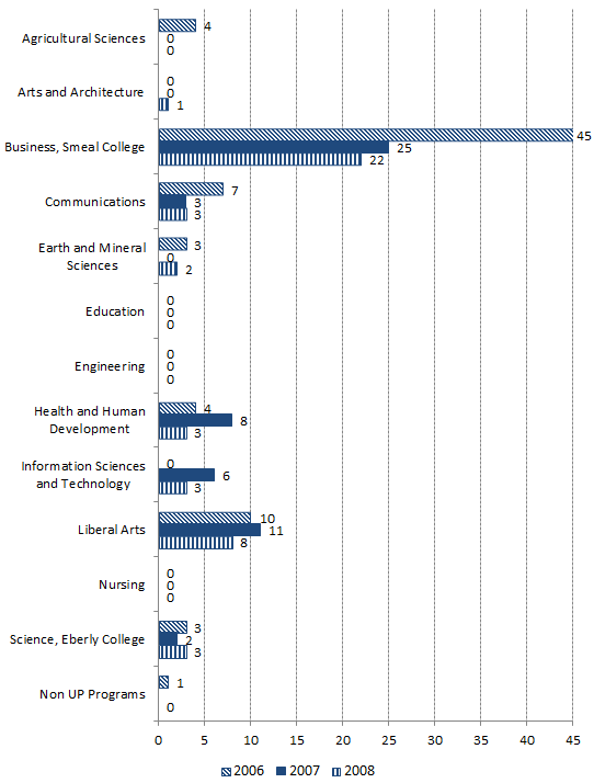 Three year comparison of incomers colleges of graduation