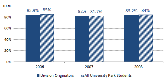 5 year graduation rates for the past three cohorts of students.